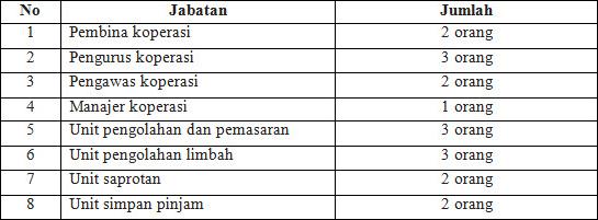 "Study Visit Pengurus Koperasi Perkebunan ""Kakao Unggul "" Aceh Utara Di Kab Langkat Sumatera Utara, 18-20 April 2016"